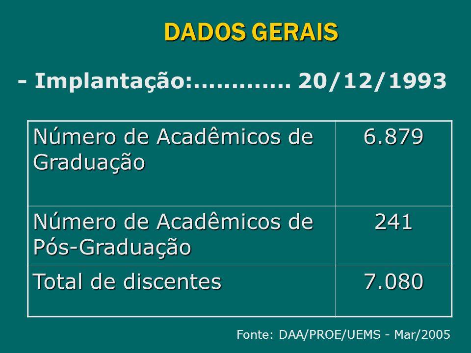 DADOS GERAIS - Implantação:............. 20/12/1993 Número de Acadêmicos de Graduação 6.879 Número de Acadêmicos de Pós-Graduação 241 Total de discent