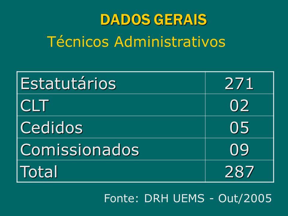 DADOS GERAIS Técnicos Administrativos Estatutários271 CLT02 Cedidos05 Comissionados09 Total287 Fonte: DRH UEMS - Out/2005