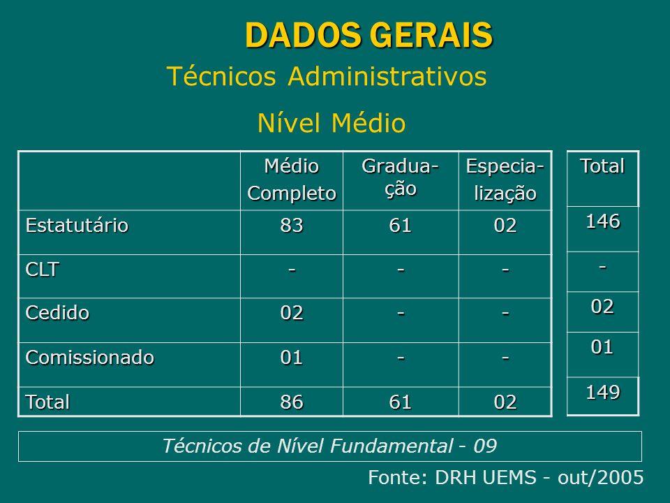 DADOS GERAIS Técnicos Administrativos Nível Médio Fonte: DRH UEMS - out/2005 MédioCompleto Gradua- ção Especia-lização Estatutário836102 CLT--- Cedido