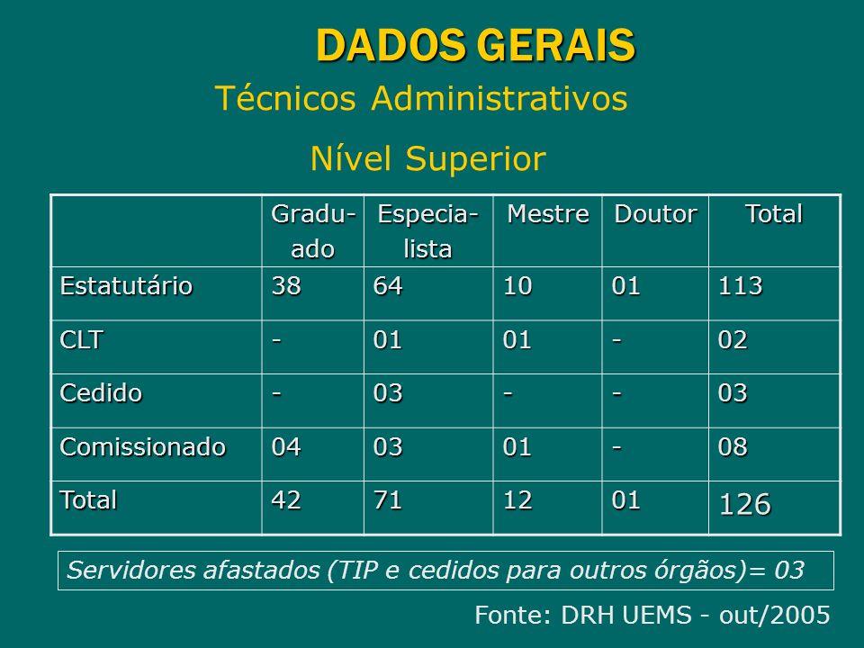 DADOS GERAIS Técnicos Administrativos Nível Superior Gradu-adoEspecia-listaMestreDoutorTotal Estatutário38641001113 CLT-0101-02 Cedido-03--03 Comissio