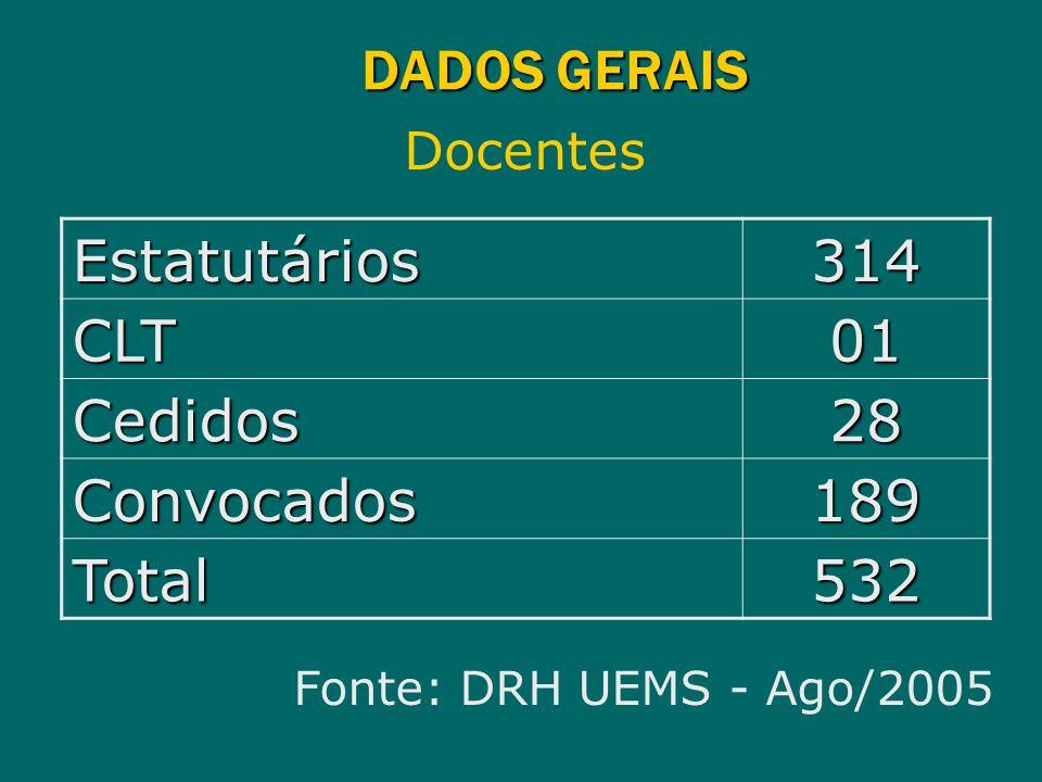 DADOS GERAIS Docentes Estatutários314 CLT01 Cedidos28 Convocados189 Total532 Fonte: DRH UEMS - Ago/2005