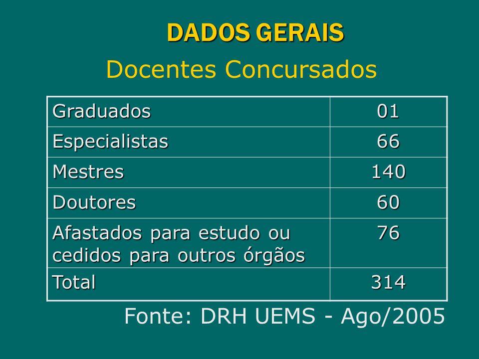 DADOS GERAIS Docentes Concursados Graduados01 Especialistas66 Mestres140 Doutores60 Afastados para estudo ou cedidos para outros órgãos 76 Total314 Fo