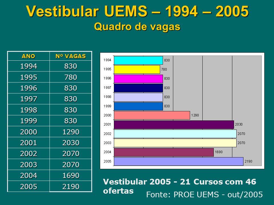 Vestibular UEMS – 1994 – 2005 Quadro de vagas ANO Nº VAGAS 1994830 1995780 1996830 1997830 1998830 1999830 20001290 20012030 20022070 20032070 2004169
