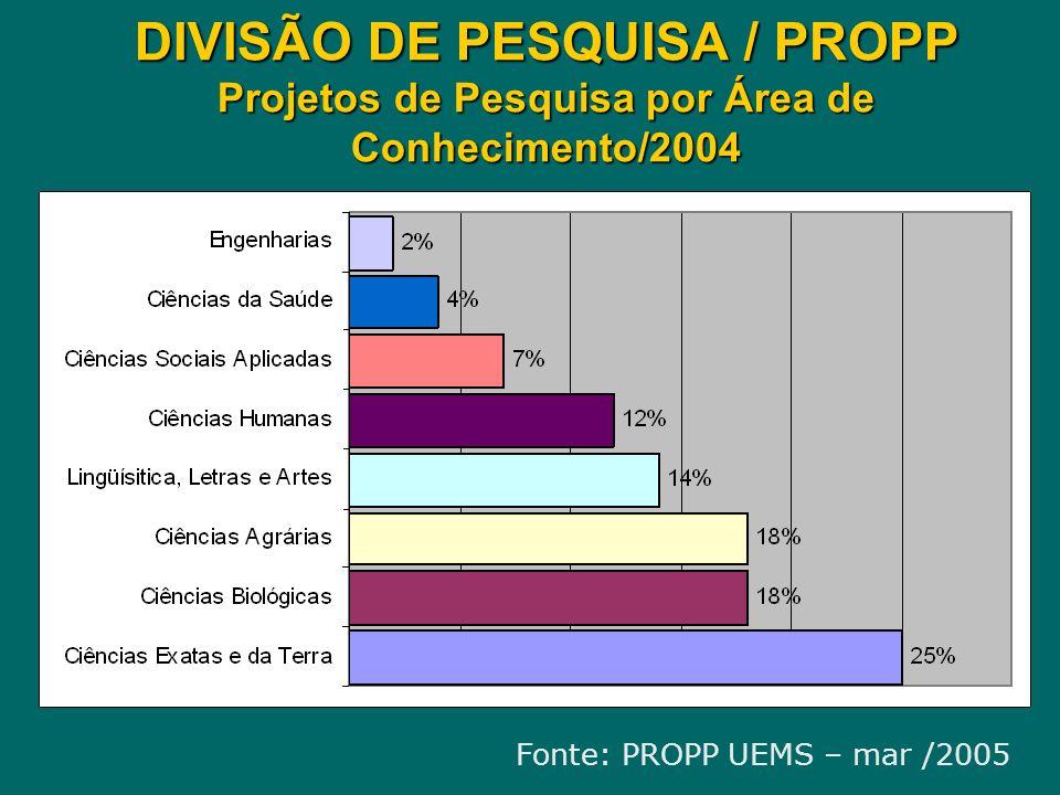 DIVISÃO DE PESQUISA / PROPP Projetos de Pesquisa por Área de Conhecimento/2004 Fonte: PROPP UEMS – mar /2005
