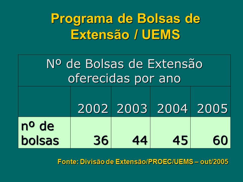 Programa de Bolsas de Extensão / UEMS Nº de Bolsas de Extensão oferecidas por ano 2002200320042005 nº de bolsas 36444560 Fonte: Divisão de Extensão/PR