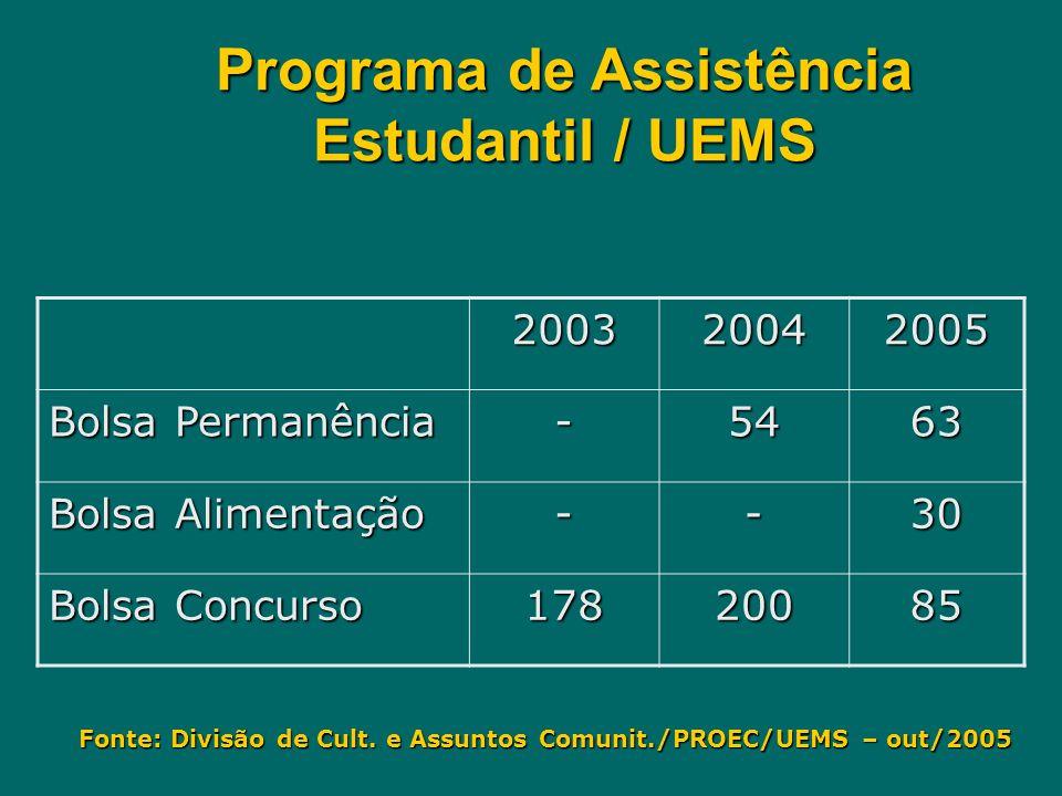 Programa de Assistência Estudantil / UEMS Fonte: Divisão de Cult. e Assuntos Comunit./PROEC/UEMS – out/2005 200320042005 Bolsa Permanência -5463 Bolsa