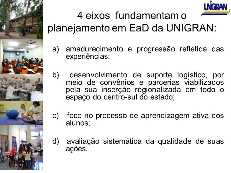4 eixos fundamentam o planejamento em EaD da UNIGRAN: a)amadurecimento e progressão refletida das experiências; b) desenvolvimento de suporte logístic