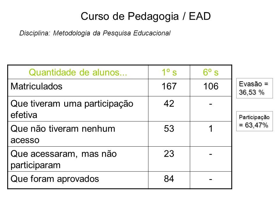 Curso de Pedagogia / EAD Disciplina: Metodologia da Pesquisa Educacional Quantidade de alunos...1º s6º s Matriculados167106 Que tiveram uma participaç