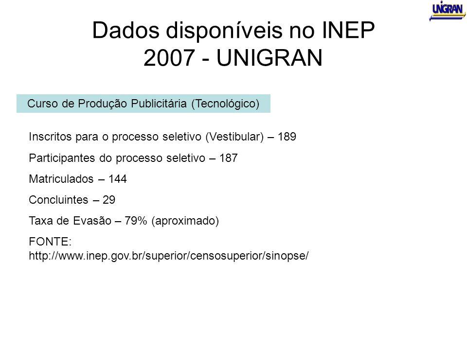 Dados disponíveis no INEP 2007 - UNIGRAN Curso de Produção Publicitária (Tecnológico) Inscritos para o processo seletivo (Vestibular) – 189 Participan