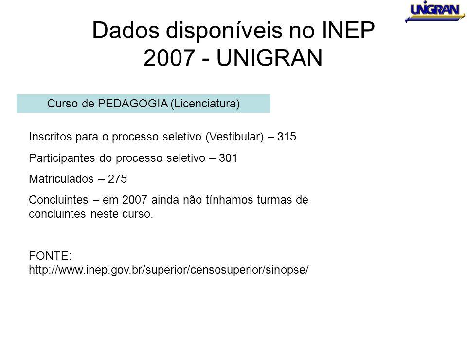 Dados disponíveis no INEP 2007 - UNIGRAN Curso de PEDAGOGIA (Licenciatura) Inscritos para o processo seletivo (Vestibular) – 315 Participantes do proc