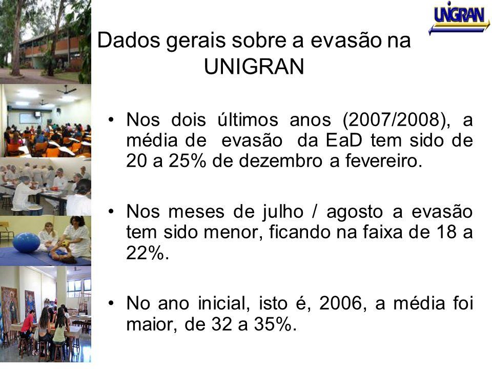 Dados gerais sobre a evasão na UNIGRAN Nos dois últimos anos (2007/2008), a média de evasão da EaD tem sido de 20 a 25% de dezembro a fevereiro. Nos m