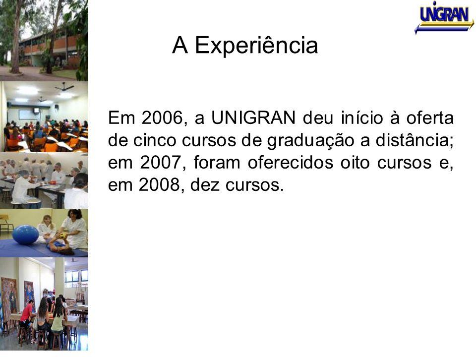 A Experiência Em 2006, a UNIGRAN deu início à oferta de cinco cursos de graduação a distância; em 2007, foram oferecidos oito cursos e, em 2008, dez c