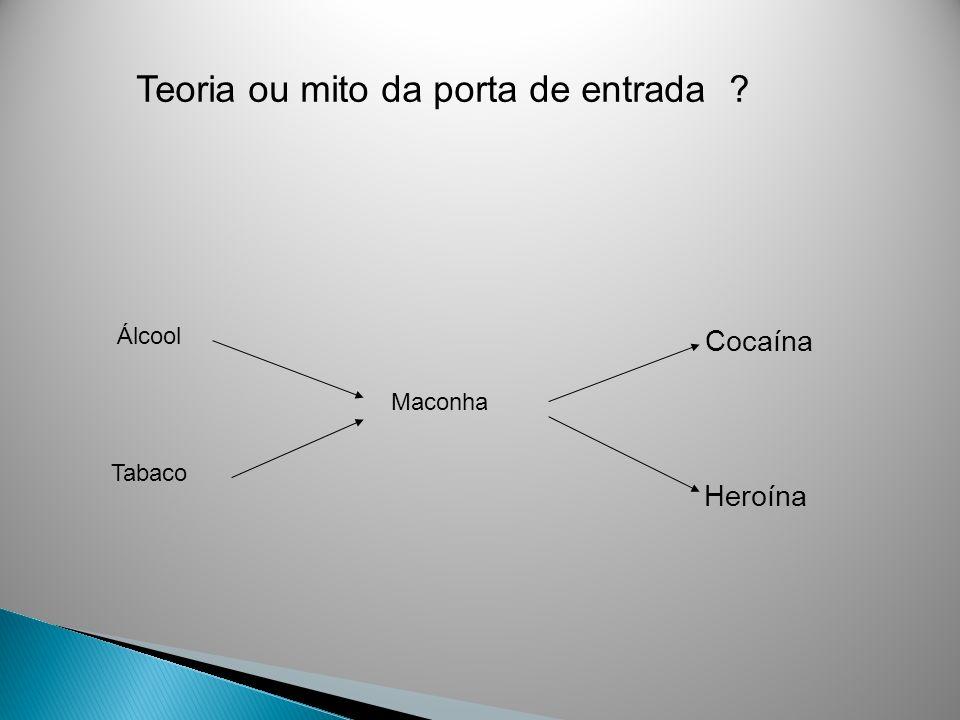 Teoria ou mito da porta de entrada ? Tabaco Álcool Maconha Cocaína Heroína