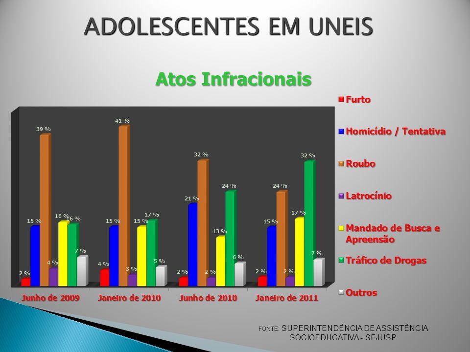 ADOLESCENTES EM UNEIS FONTE: SUPERINTENDÊNCIA DE ASSISTÊNCIA SOCIOEDUCATIVA - SEJUSP