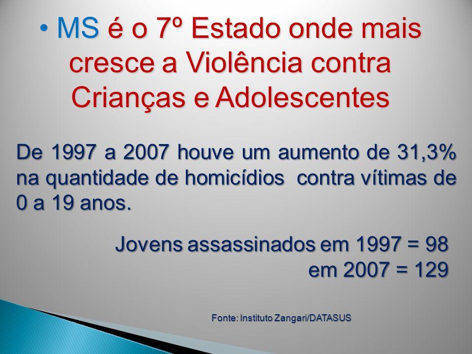 MS é o 7º Estado onde mais cresce a Violência contra Crianças e AdolescentesMS é o 7º Estado onde mais cresce a Violência contra Crianças e Adolescent