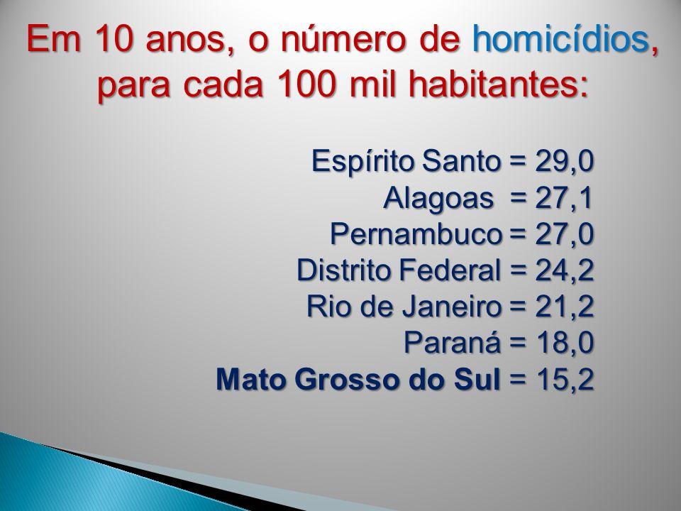 Em 10 anos, o número de homicídios, para cada 100 mil habitantes: Espírito Santo = 29,0 Alagoas = 27,1 Pernambuco = 27,0 Distrito Federal = 24,2 Rio d