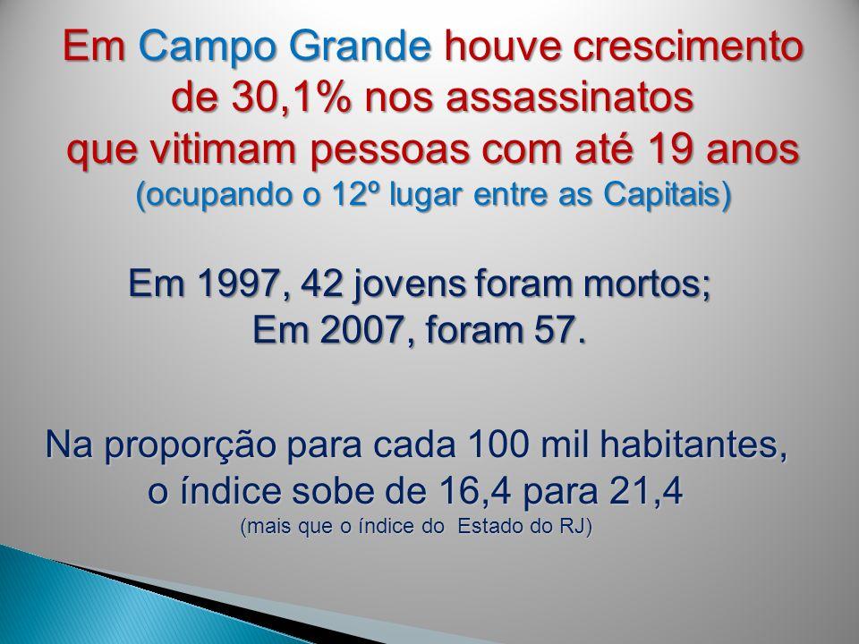 Em Campo Grande houve crescimento de 30,1% nos assassinatos que vitimam pessoas com até 19 anos (ocupando o 12º lugar entre as Capitais) Em 1997, 42 j