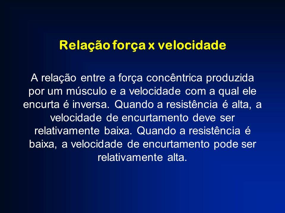 Relação força x velocidade A relação entre a força concêntrica produzida por um músculo e a velocidade com a qual ele encurta é inversa. Quando a resi