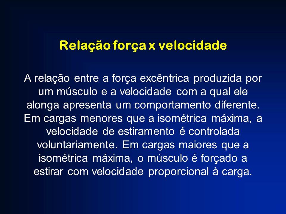 Relação força x velocidade A relação entre a força excêntrica produzida por um músculo e a velocidade com a qual ele alonga apresenta um comportamento