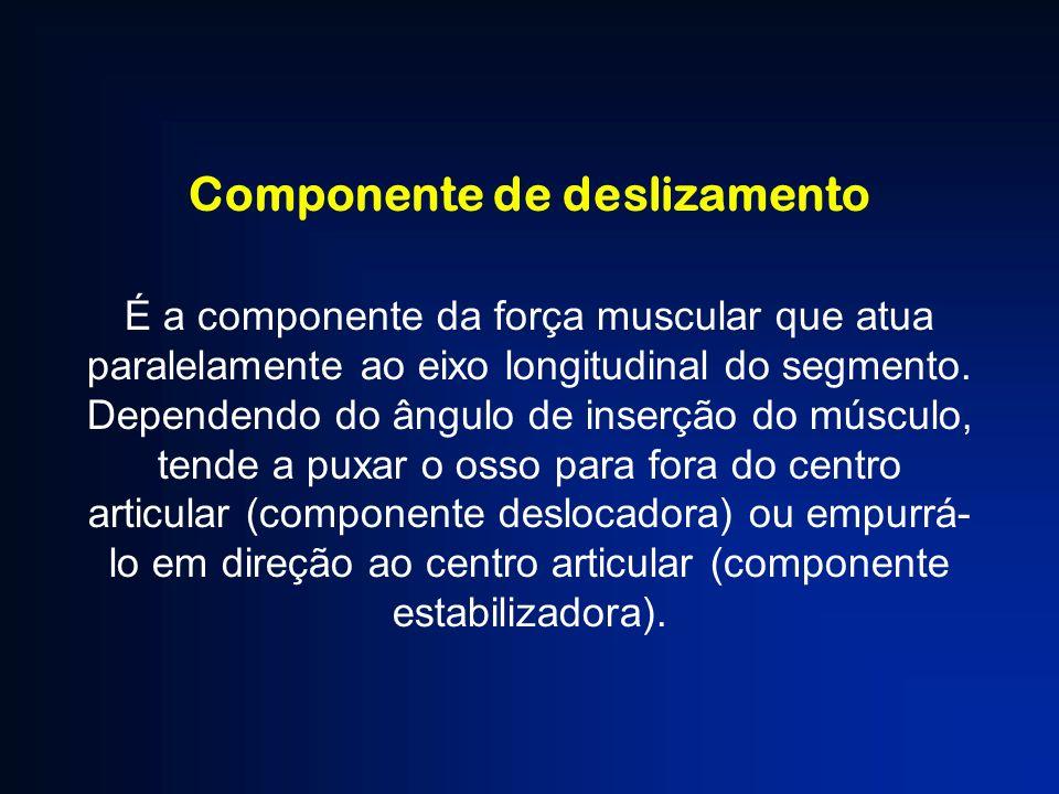 Componente de deslizamento É a componente da força muscular que atua paralelamente ao eixo longitudinal do segmento. Dependendo do ângulo de inserção