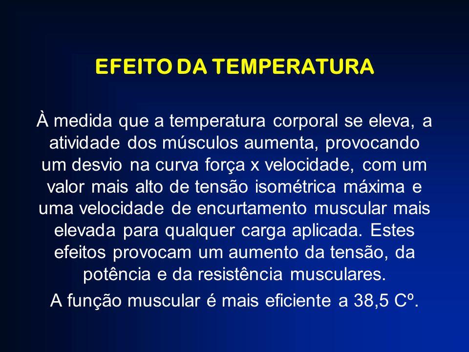 EFEITO DA TEMPERATURA À medida que a temperatura corporal se eleva, a atividade dos músculos aumenta, provocando um desvio na curva força x velocidade