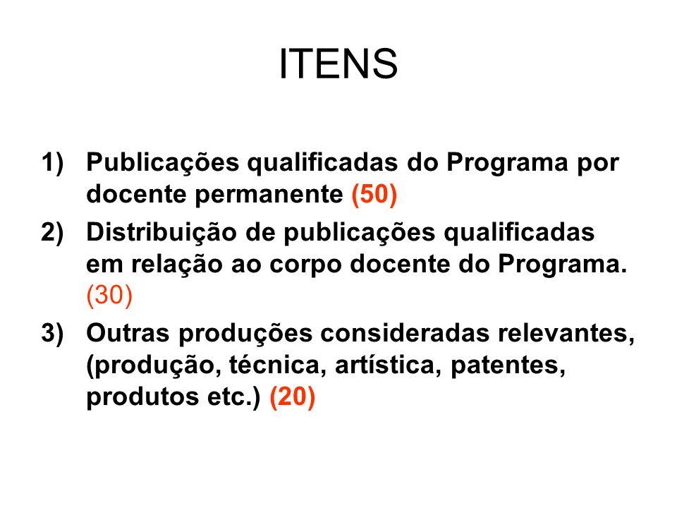ITENS 1)Publicações qualificadas do Programa por docente permanente (50) 2)Distribuição de publicações qualificadas em relação ao corpo docente do Programa.