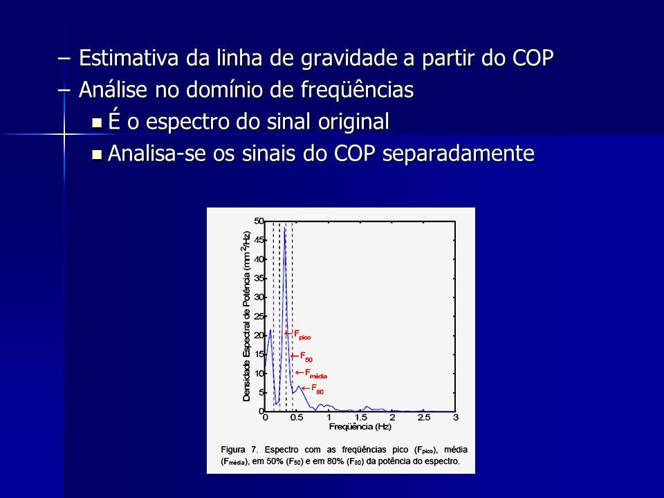 –Estimativa da linha de gravidade a partir do COP –Análise no domínio de freqüências É o espectro do sinal original É o espectro do sinal original Ana