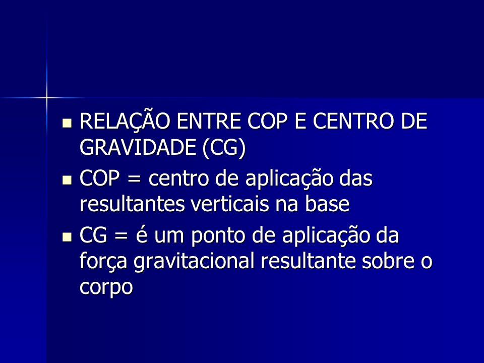 CG pode ser medido a partir: CG pode ser medido a partir: –Método cinemático Médias ponderadas do COP Médias ponderadas do COP –Método cinético Integração dupla da força horizontal dividida pela massa (aceleração horizontal) Integração dupla da força horizontal dividida pela massa (aceleração horizontal) –Método de filtragem Relação no domínio da freqüência entre COP e CG Relação no domínio da freqüência entre COP e CG