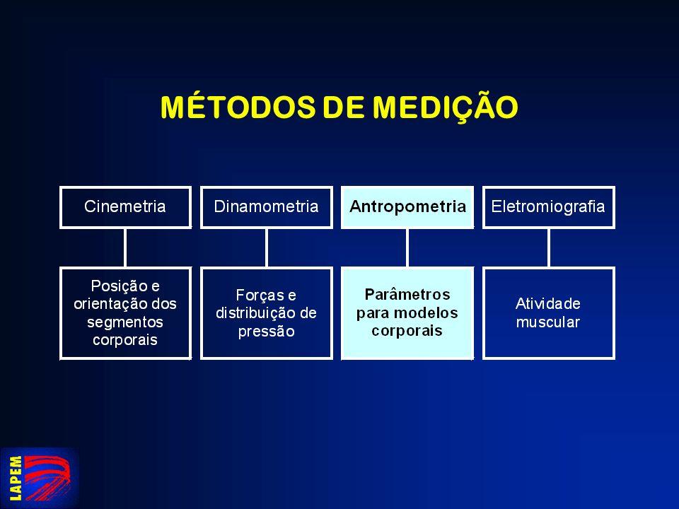 ANTROPOMETRIA Do grego: antropos - homem métron - medição, medida Literalmente: medida do homem