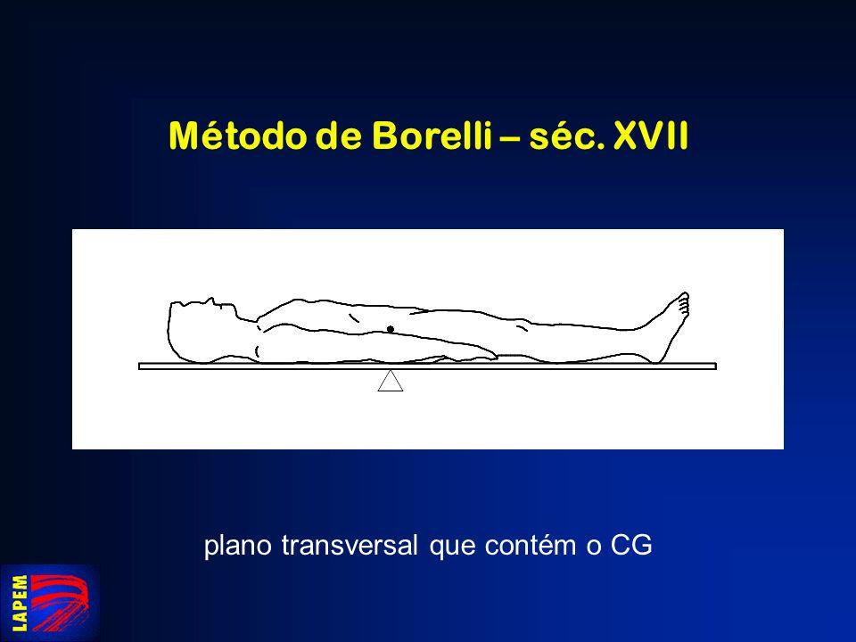 Método de Borelli – séc. XVII plano transversal que contém o CG