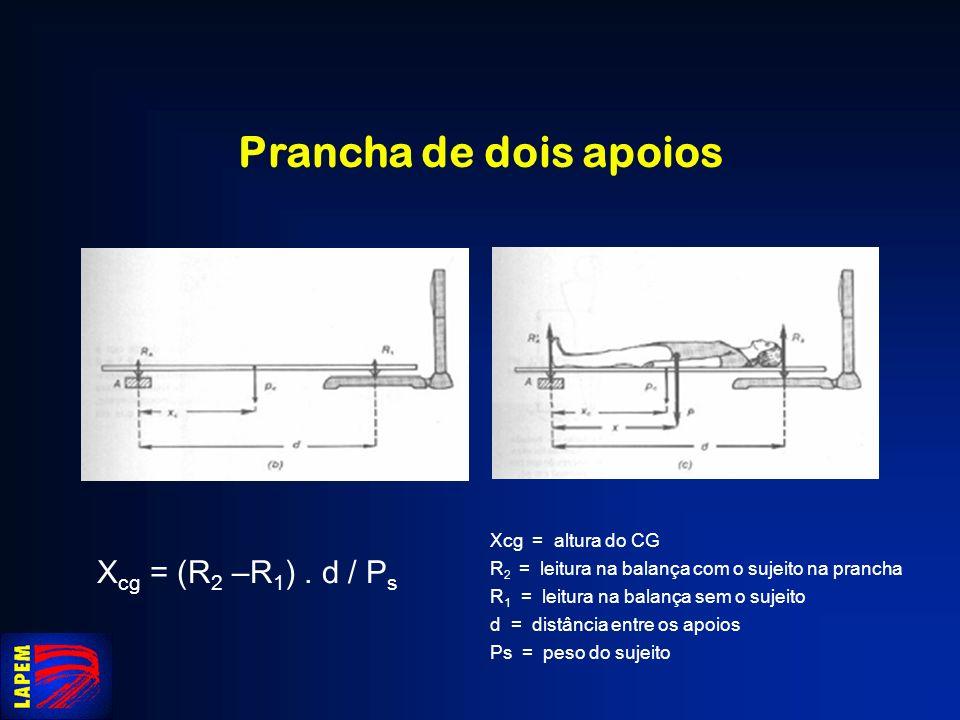 Prancha de dois apoios X cg = (R 2 –R 1 ). d / P s Xcg = altura do CG R 2 = leitura na balança com o sujeito na prancha R 1 = leitura na balança sem o