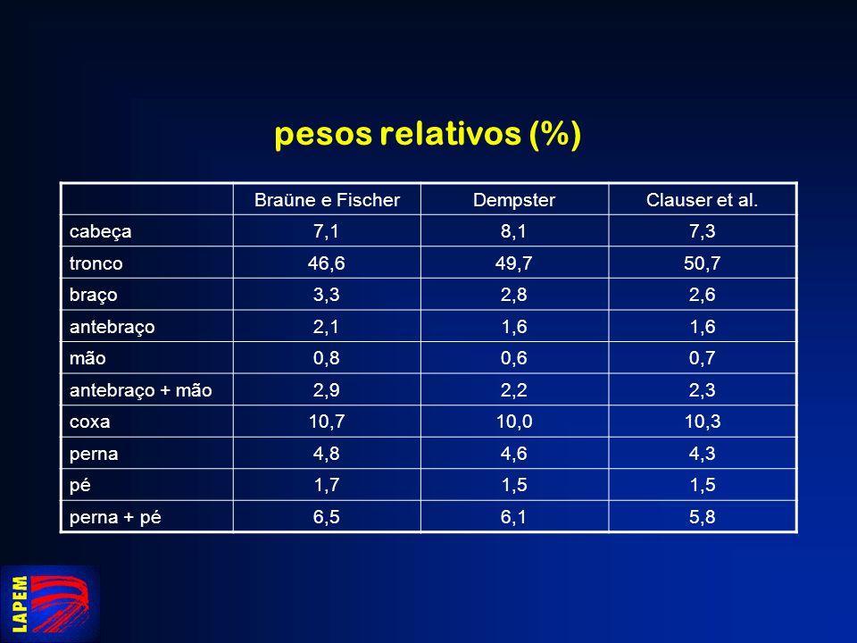 pesos relativos (%) Braüne e FischerDempsterClauser et al. cabeça7,18,17,3 tronco46,649,750,7 braço3,32,82,6 antebraço2,11,6 mão0,80,60,7 antebraço +