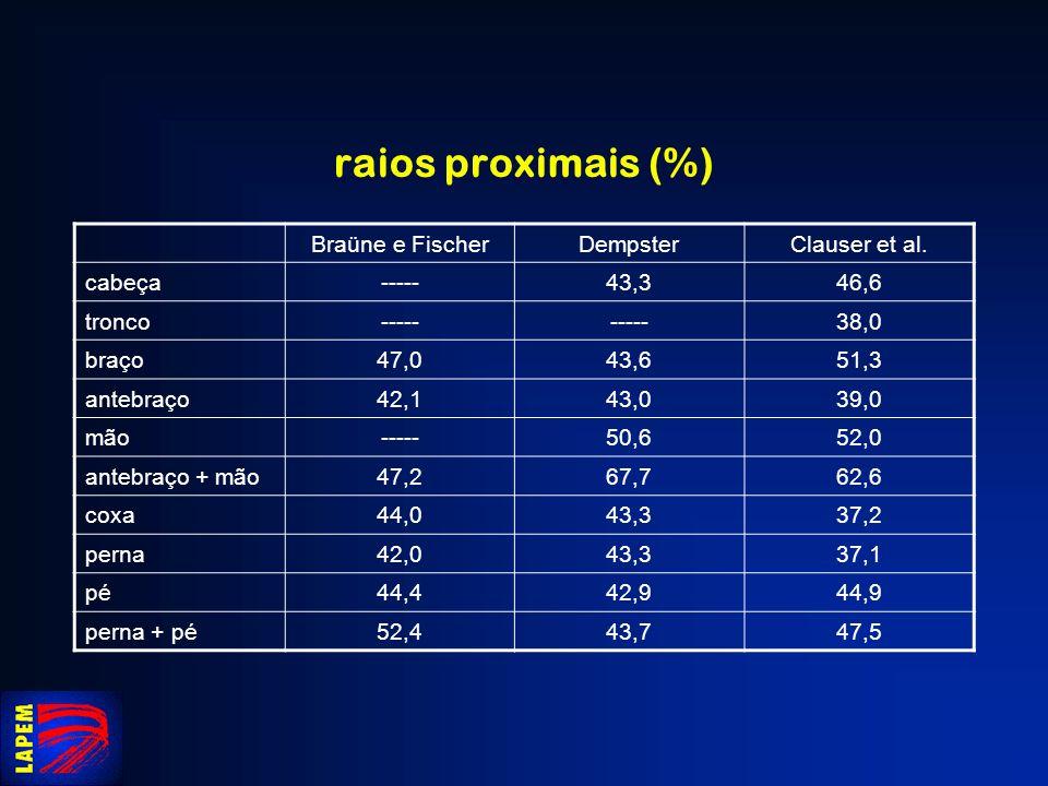 raios proximais (%) Braüne e FischerDempsterClauser et al. cabeça-----43,346,6 tronco----- 38,0 braço47,043,651,3 antebraço42,143,039,0 mão-----50,652