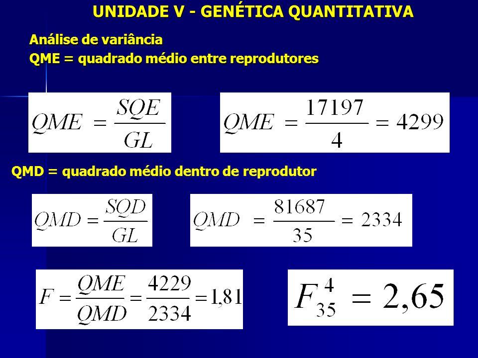 UNIDADE V - GENÉTICA QUANTITATIVA Análise de variância QME = quadrado médio entre reprodutores QMD = quadrado médio dentro de reprodutor