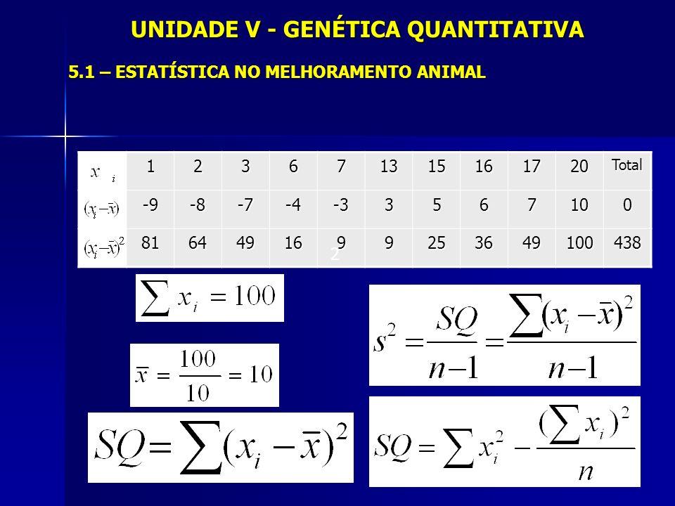 UNIDADE V - ENÉTICA QUANTITATIVA 5.4 – INTERAÇÃO GENÓTIPO-AMBIENTE