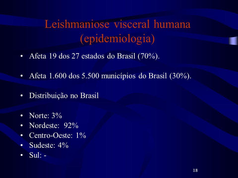 18 Leishmaniose visceral humana (epidemiologia) Afeta 19 dos 27 estados do Brasil (70%). Afeta 1.600 dos 5.500 municípios do Brasil (30%). Distribuiçã