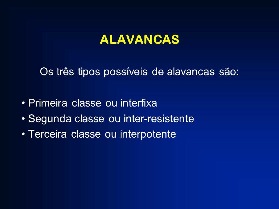 ALAVANCAS Os três tipos possíveis de alavancas são: Primeira classe ou interfixa Segunda classe ou inter-resistente Terceira classe ou interpotente