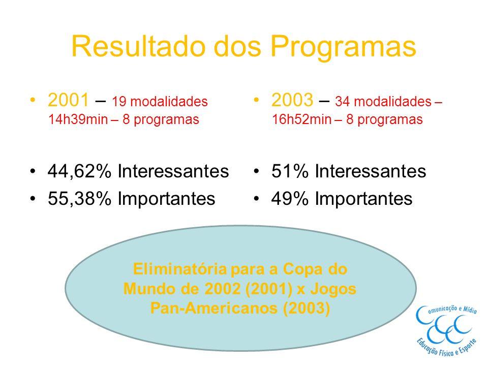 Resultado dos Programas 2001 – 19 modalidades 14h39min – 8 programas 44,62% Interessantes 55,38% Importantes 2003 – 34 modalidades – 16h52min – 8 prog