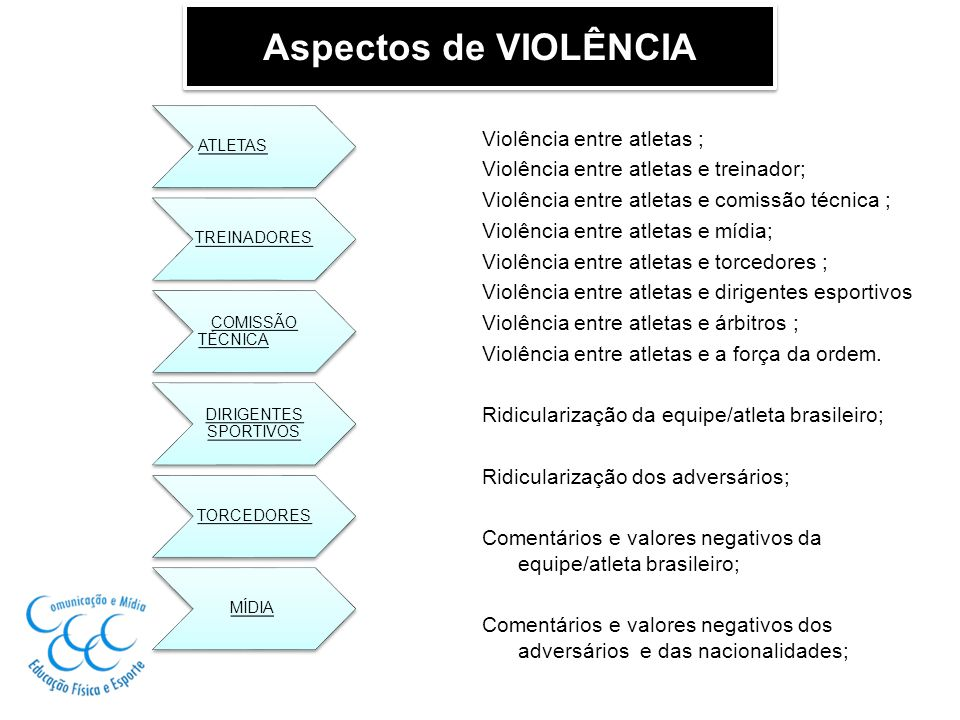 Aspectos de VIOLÊNCIA ATLETAS TREINADORES COMISSÃO TÉCNICA DIRIGENTES SPORTIVOS TORCEDORES MÍDIA Violência entre atletas ; Violência entre atletas e t