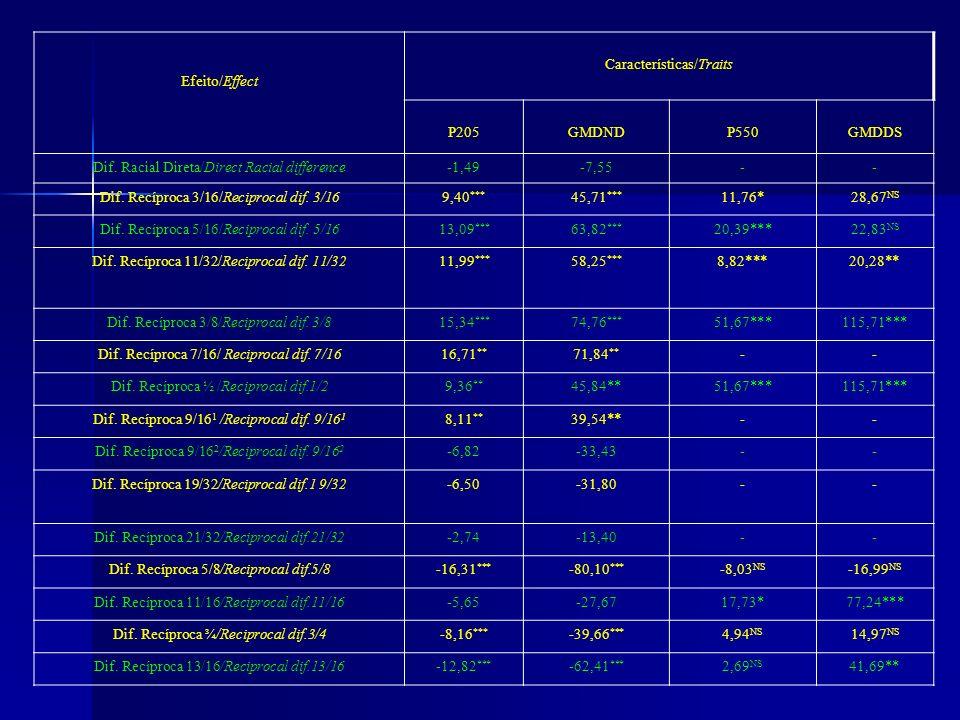 Efeito/Effect Características/Traits P205GMDNDP550GMDDS Dif.
