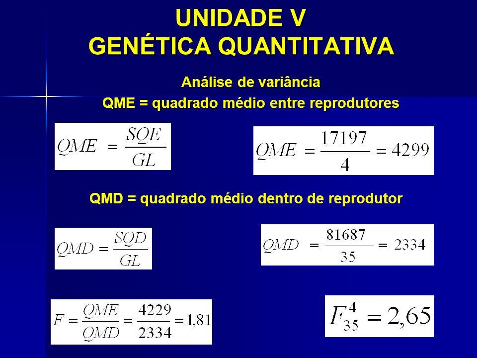UNIDADE V GENÉTICA QUANTITATIVA Análise de variância QME = quadrado médio entre reprodutores QMD = quadrado médio dentro de reprodutor