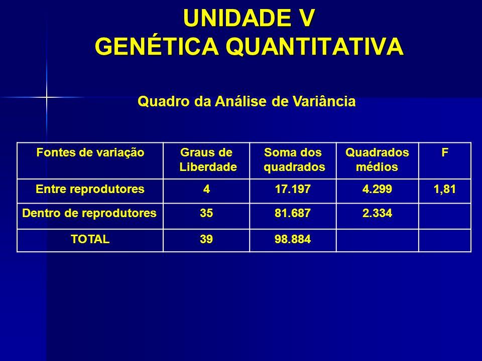 UNIDADE V GENÉTICA QUANTITATIVA Fontes de variaçãoGraus de Liberdade Soma dos quadrados Quadrados médios F Entre reprodutores417.1974.2991,81 Dentro d