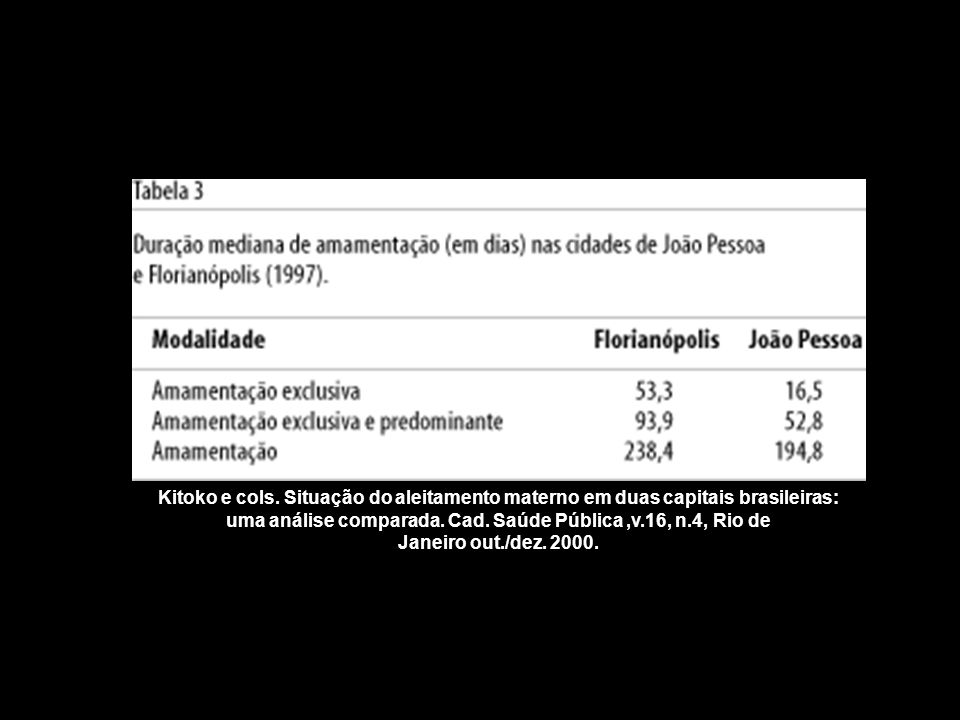 Kitoko e cols. Situação do aleitamento materno em duas capitais brasileiras: uma análise comparada. Cad. Saúde Pública,v.16, n.4, Rio de Janeiro out./