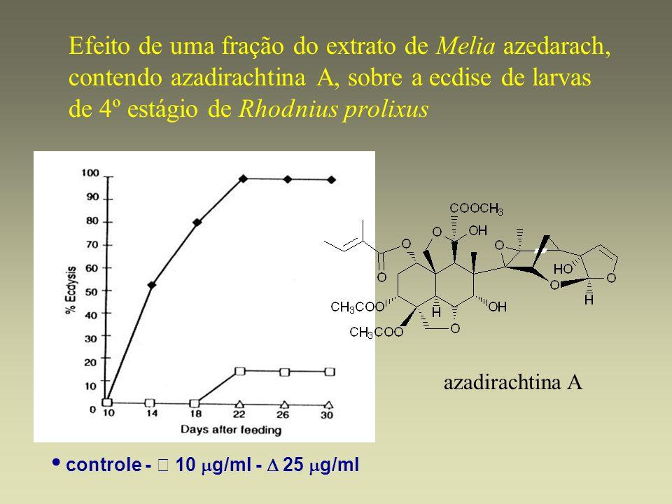 Efeito de uma fração do extrato de Melia azedarach, contendo azadirachtina A, sobre a ecdise de larvas de 4º estágio de Rhodnius prolixus controle - 