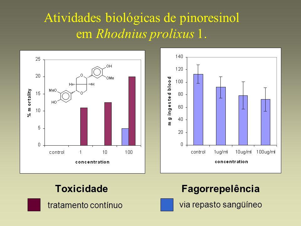 Atividades biológicas de pinoresinol em Rhodnius prolixus 1. Toxicidade tratamento contínuo Fagorrepelência via repasto sangüíneo