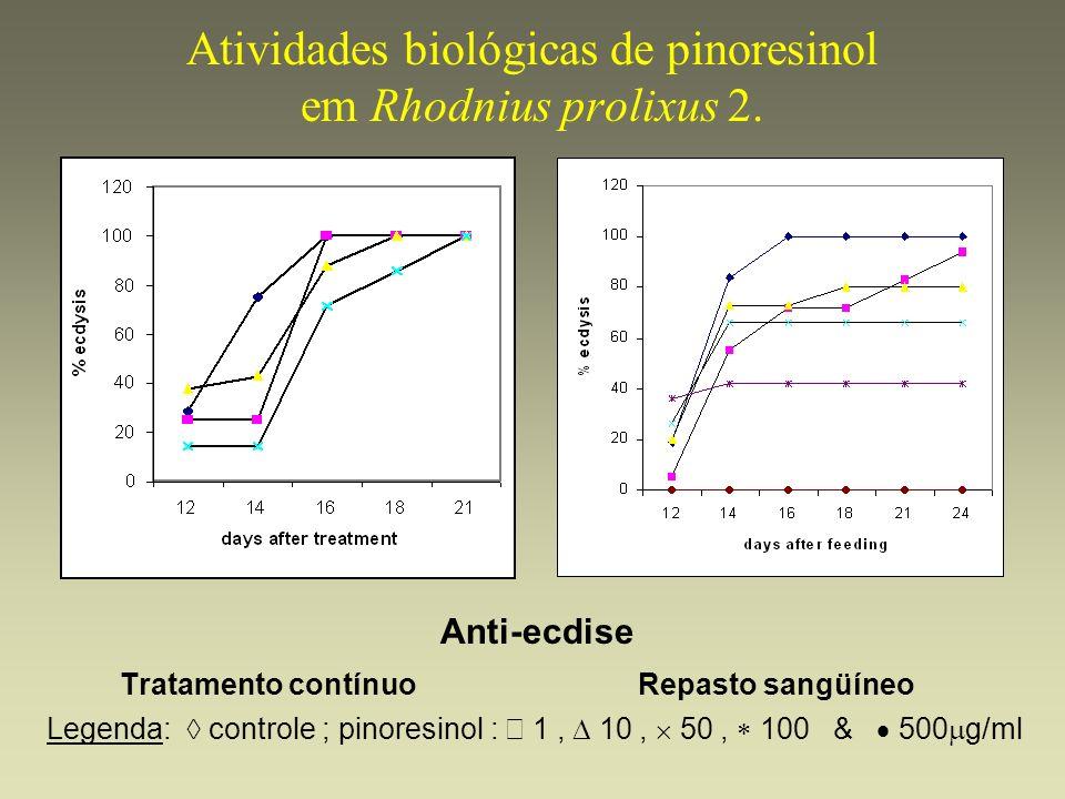 Atividades biológicas de pinoresinol em Rhodnius prolixus 2. Anti-ecdise Tratamento contínuo Repasto sangüíneo Legenda: controle ; pinoresinol : 1, 10