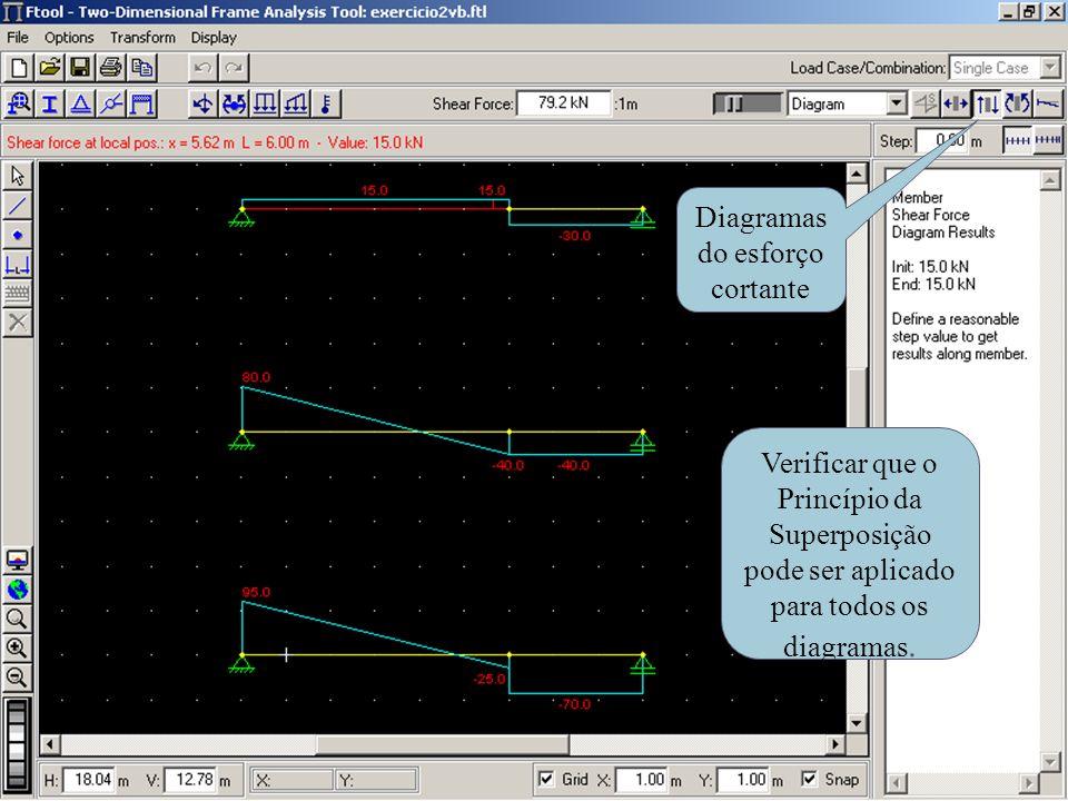 Diagramas do esforço cortante Verificar que o Princípio da Superposição pode ser aplicado para todos os diagramas.