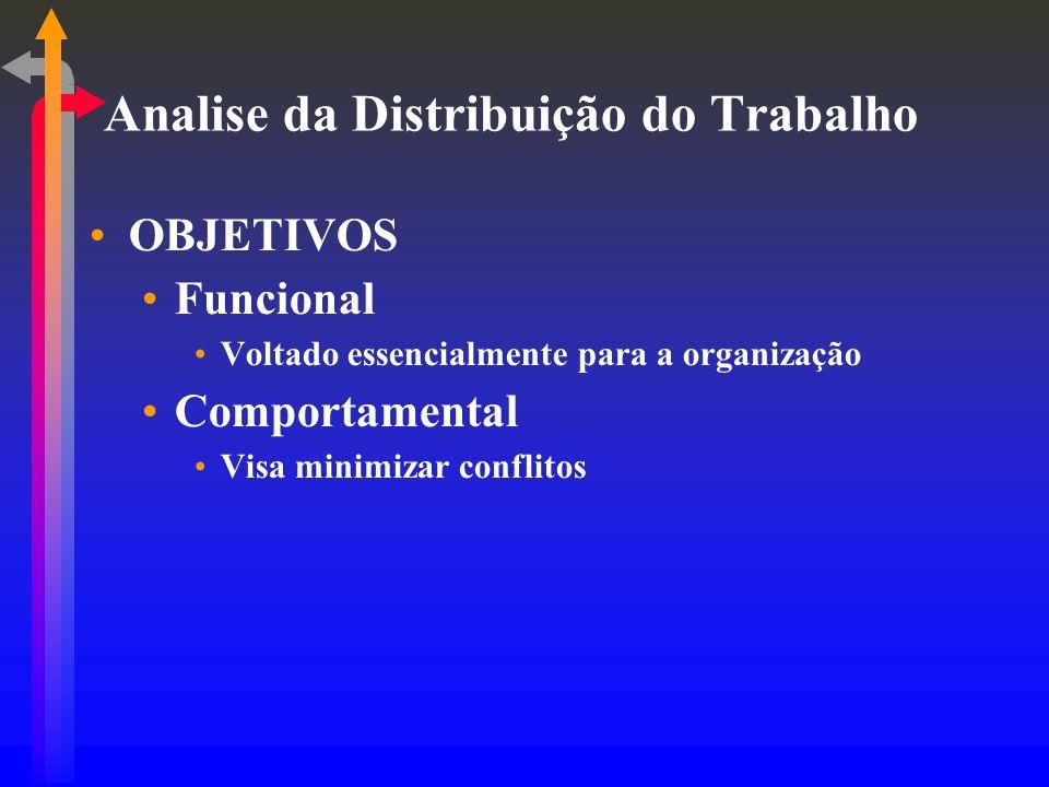 Analise da Distribuição do Trabalho OBJETIVOS Funcional Voltado essencialmente para a organização Comportamental Visa minimizar conflitos
