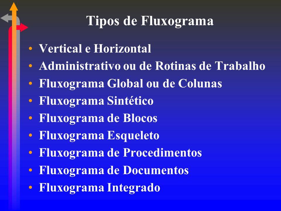 Tipos de Fluxograma Vertical e Horizontal Administrativo ou de Rotinas de Trabalho Fluxograma Global ou de Colunas Fluxograma Sintético Fluxograma de Blocos Fluxograma Esqueleto Fluxograma de Procedimentos Fluxograma de Documentos Fluxograma Integrado