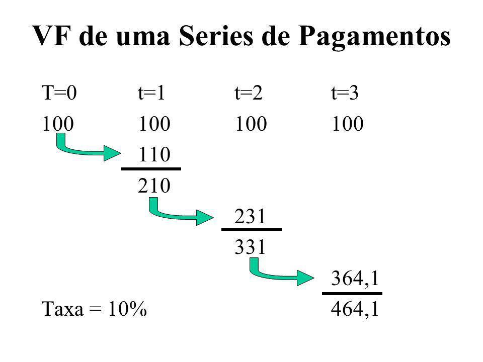 VF de uma Series de Pagamentos T=0t=1t=2t=3 100100100100 110 210 231 331 364,1 Taxa = 10% 464,1